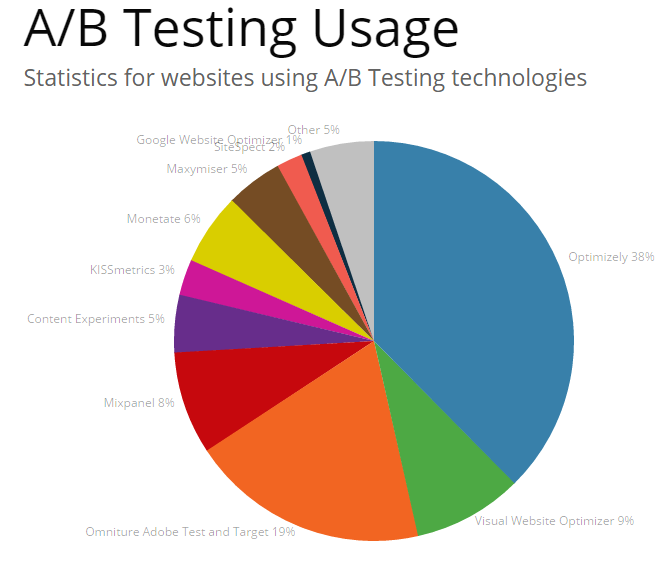 ab_testing_software_market_share